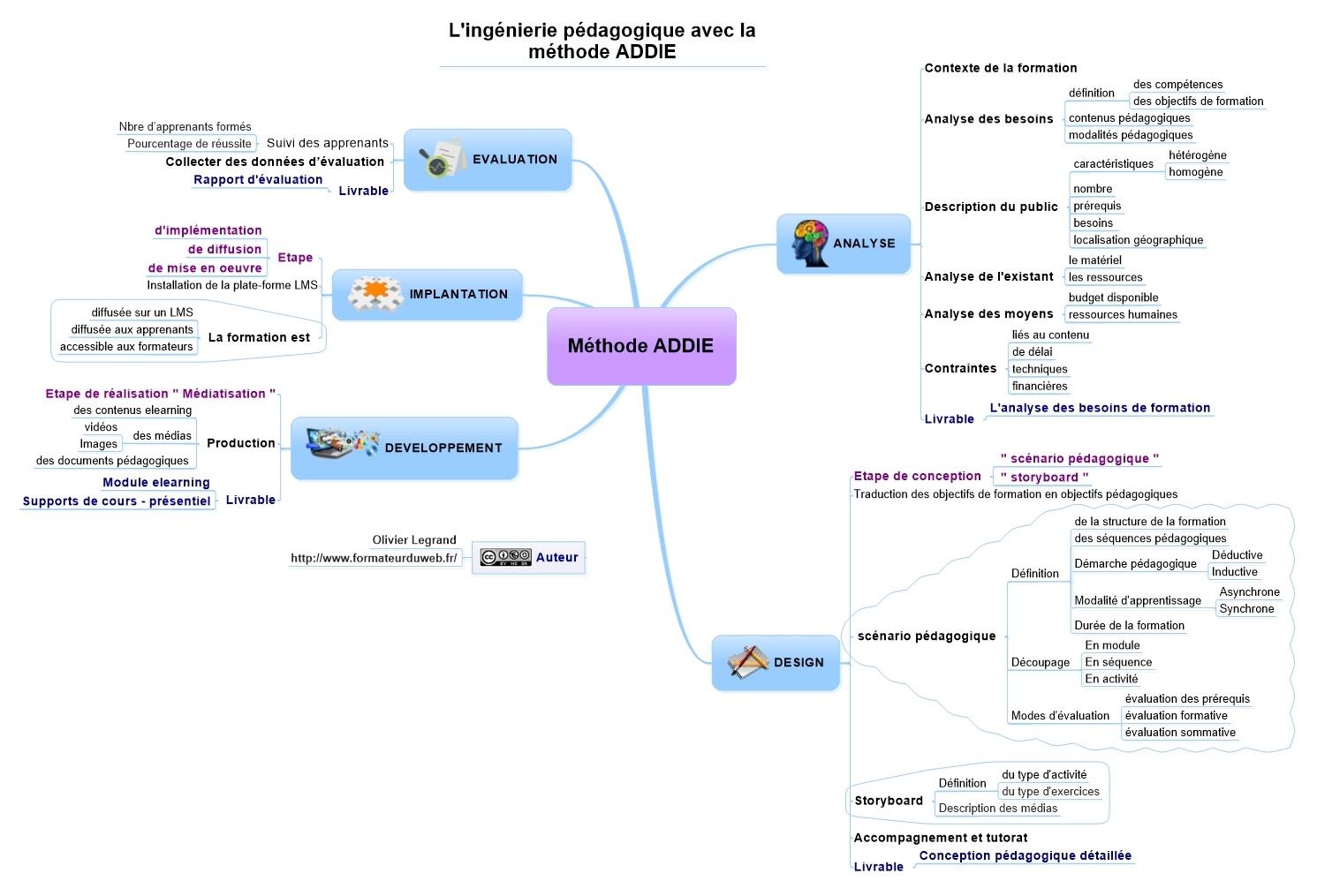 L Ingenierie Pedagogique Et La Methode Addie Conference De Sylvie