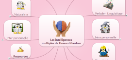 Les intelligences multiples de Howard Gardner en mindmapping