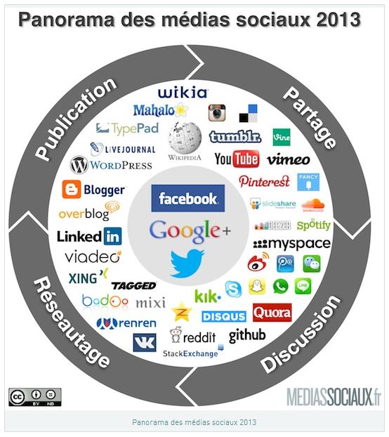 Un regard sur les médias sociaux de 2013