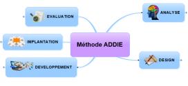L'ingénierie pédagogique et la méthode ADDIE – conférence de Sylvie Doré