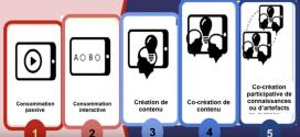 Les 5 niveaux d'usage du numérique à l'école